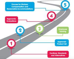 Healthworks-Ergonomics-Roadmap